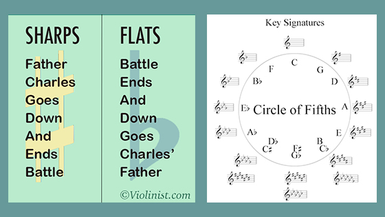 Laurie's Violin School: Learn (or Teach) Your Key Signatures in Nine Weeks