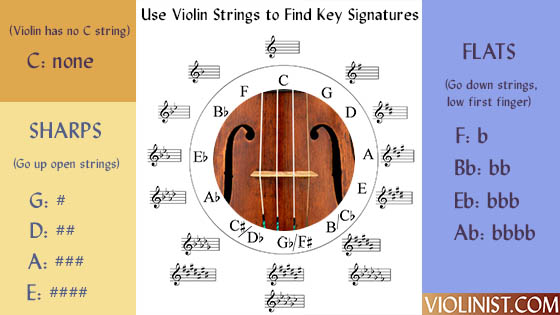 Using Violin Strings to Learn Key Signatures border=0 align=