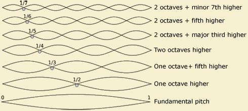 Overtone Waves